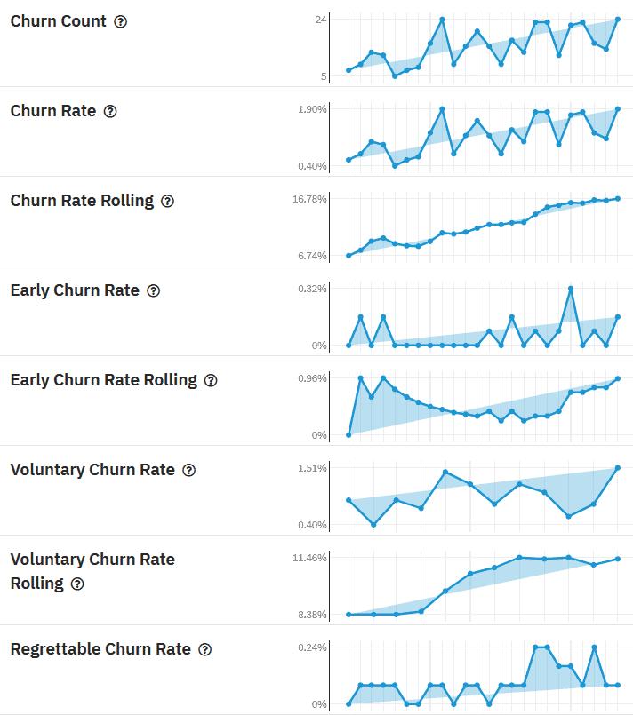 Churn KPIs