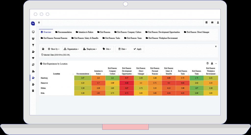 Exit Analytics, heatmap analyse