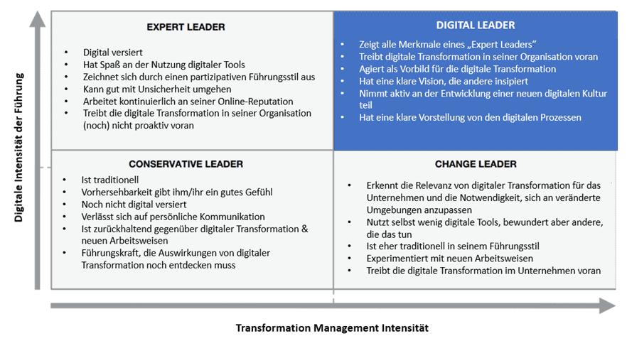 Digital Leadership, Digital Leader Kompetenzen