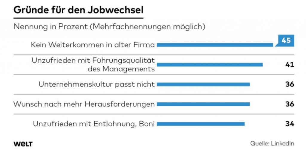 Gruende fuer Jobwechsel Digital Leader