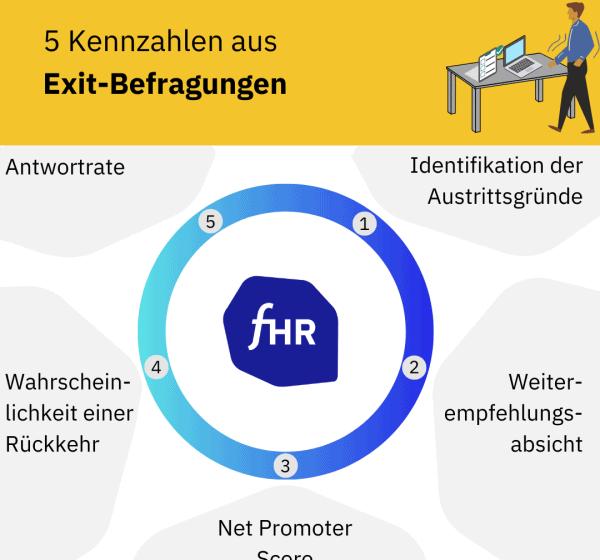 Exit KPIs und Kennzahlen