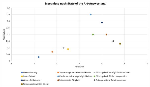 State of the Art Auswertung Mitarbeiterbefragung