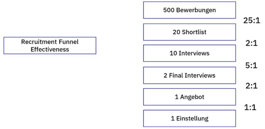 Recruitment Funnel Effectiveness Recruiting KPIs