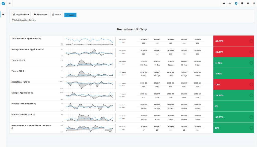 Recruiting KPIs Dashboard